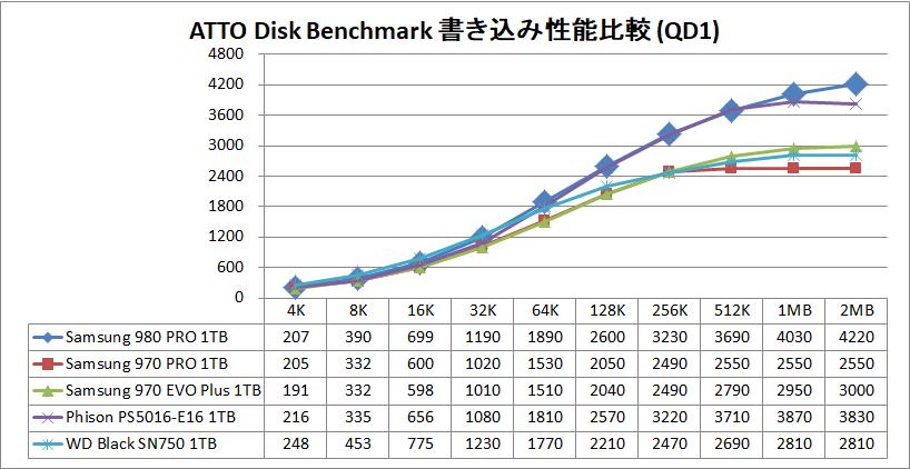 Samsung SSD 980 PRO 1TB_ATTO_QD1_write