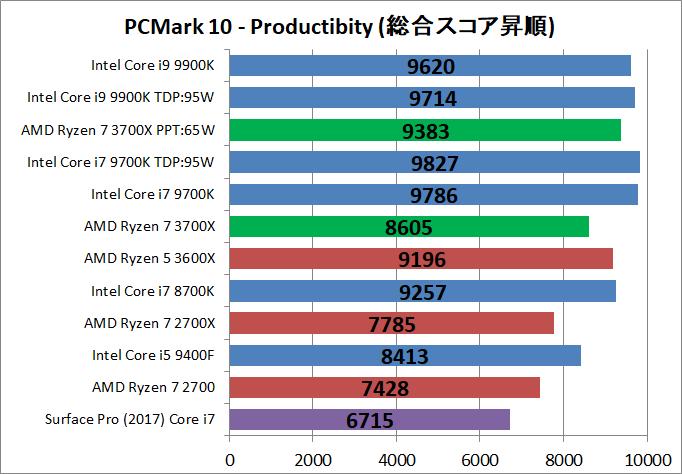 AMD Ryzen 7 3700X_bench_PCM10_3