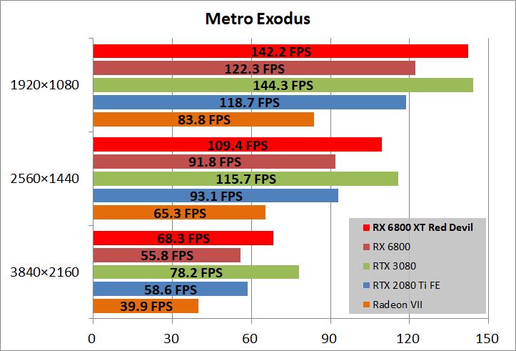 PowerColor Red Devil AMD Radeon RX 6800XT_game_metro