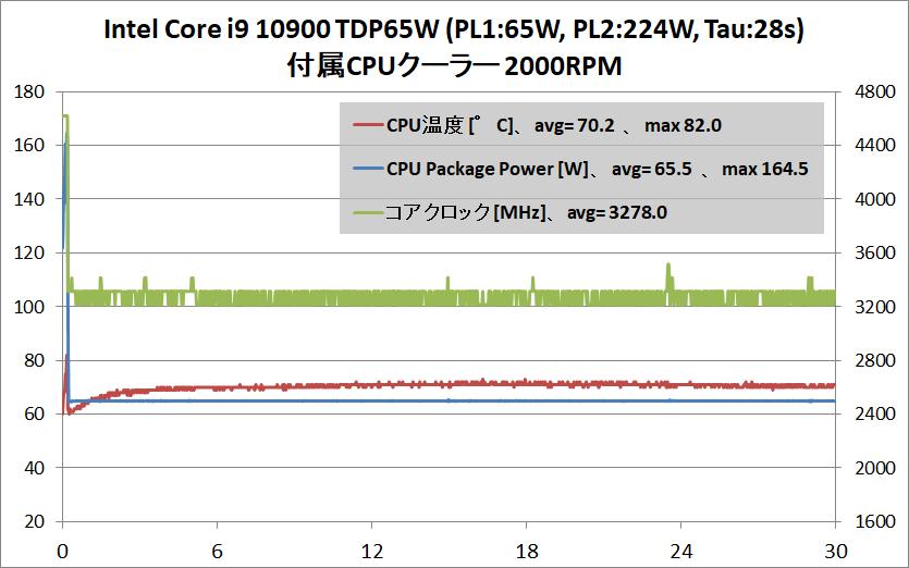 Intel Core i9 10900_temp_air-cooler