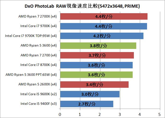 AMD Ryzen 5 3600_DxO