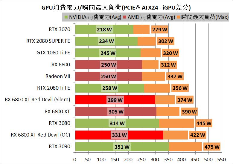 PowerColor Red Devil AMD Radeon RX 6800XT_power