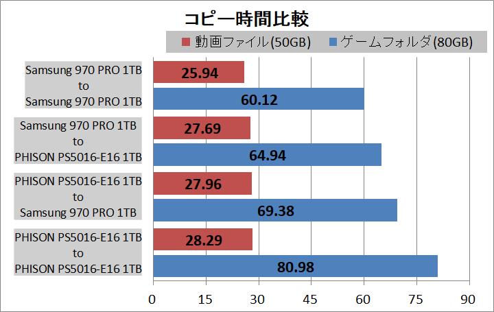 PCIE4.0x4-NVMe M.2 SSD_copy test