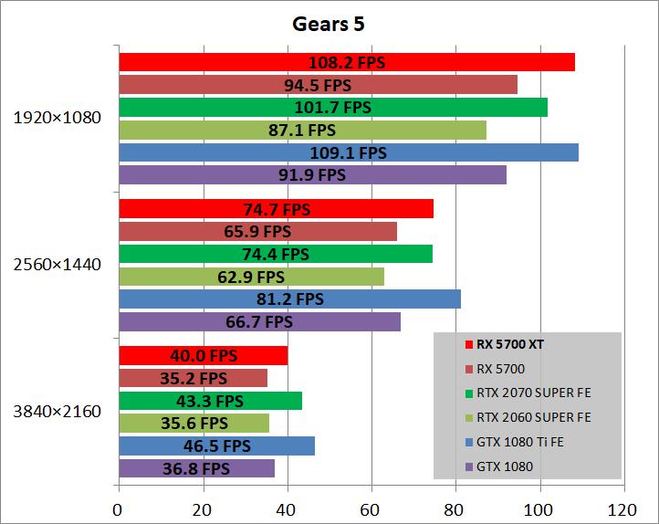 Radeon RX 5700 XT_game_gears5