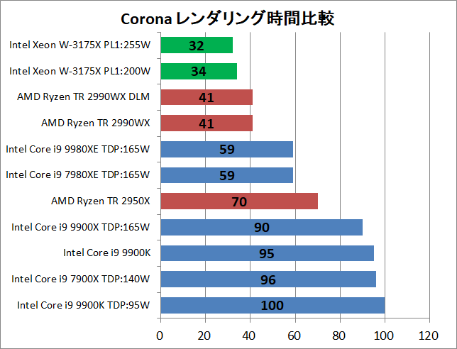 Intel Xeon W-3175X_rendering_corona_time