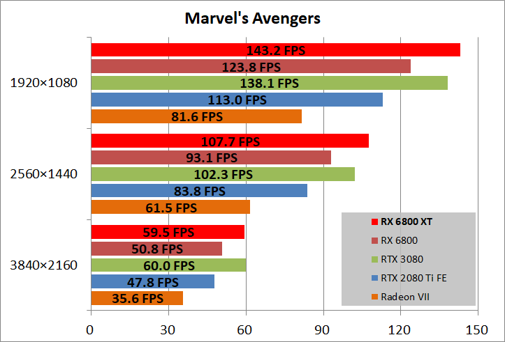 Radeon RX 6800 XT Reference_game_marvel