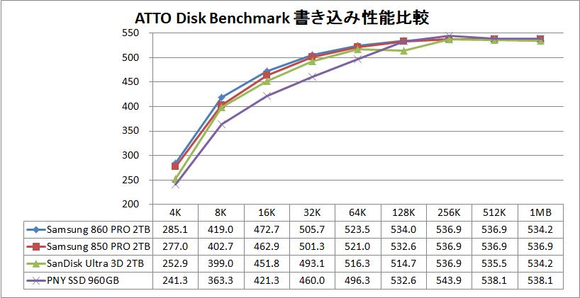 Samsung 860 PRO 2TB_ATTO_write