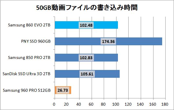 Samsung 860 EVO 2TB_copy_movie_write