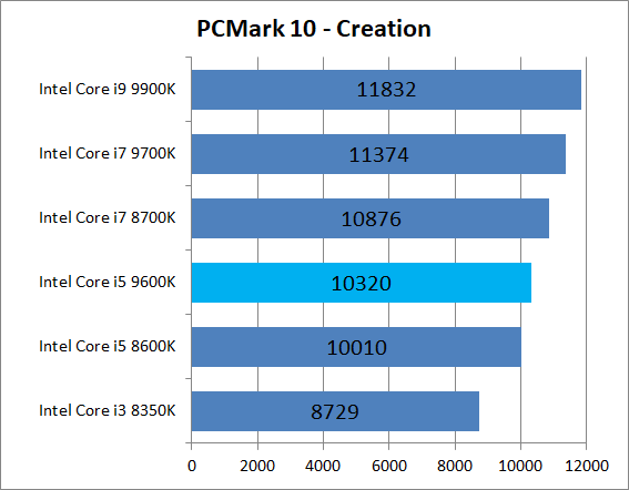 Intel Core i5 9600K_bench_PCM10_4