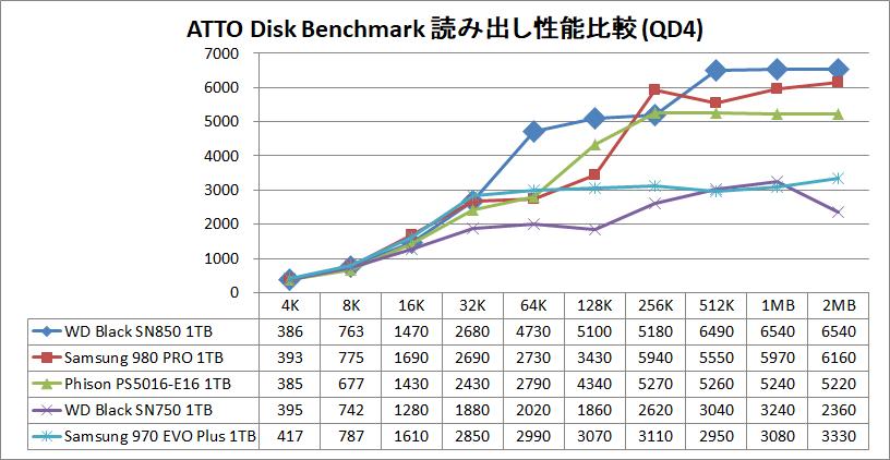 WD_BLACK SN850 NVMe SSD 1TB_ATTO_QD4_read