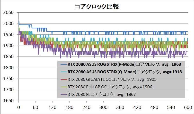 ASUS ROG-STRIX-RTX2080-O8G-GAMING_clock