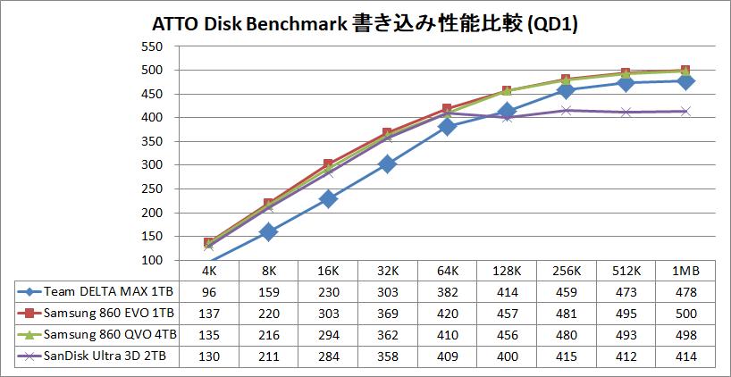 Team T-FORCE DELTA MAX SSD 1TB_ATTO_QD1_write