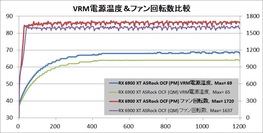ASRock Radeon RX 6900 XT OC Formula 16GB_temp-vrm