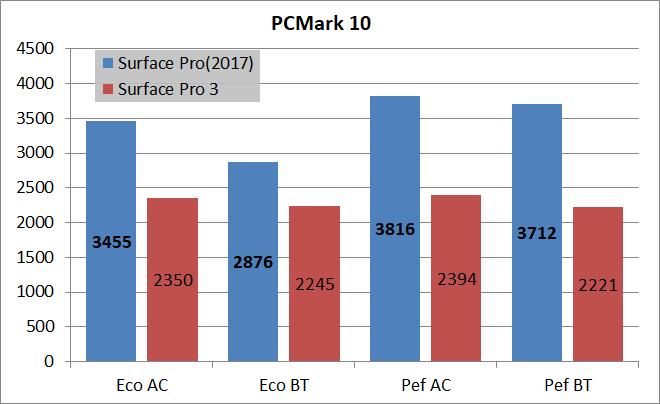 New Surface Pro(2017)_PCMark10