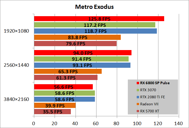 SAPPHIRE PULSE Radeon RX 6800 OC_game_metro