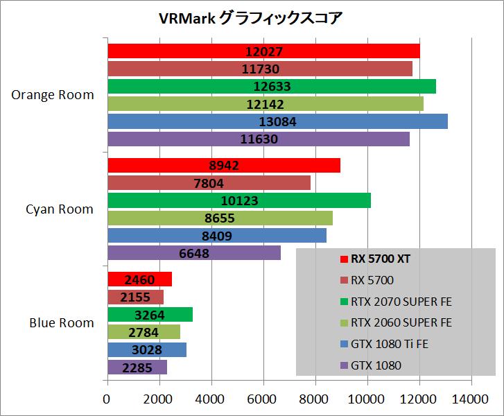 Radeon RX 5700 XT_bench_vr