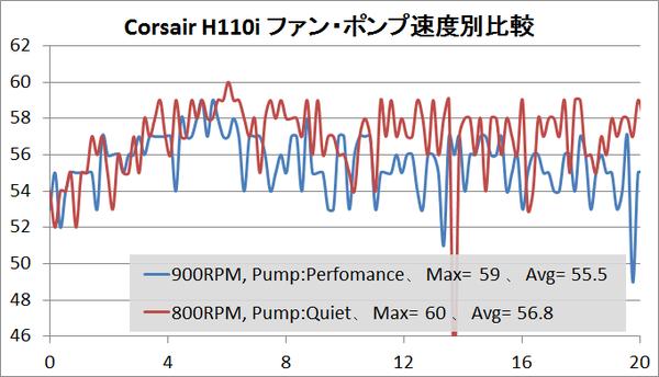 Corsari H110i_temp_2
