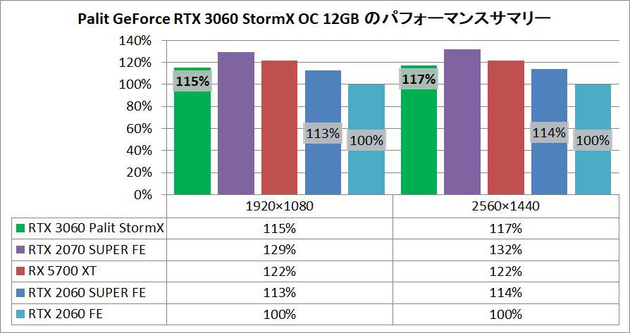Palit GeForce RTX 3060 StormX OC 12GB_pefsum