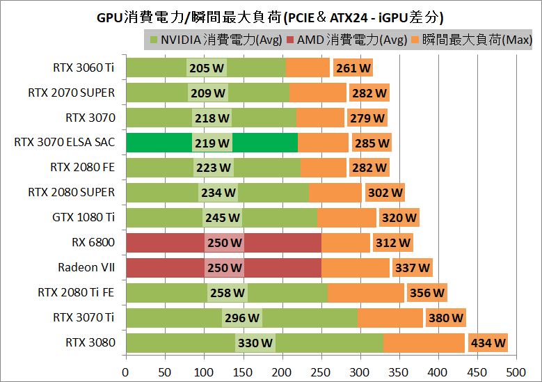 ELSA GeForce RTX 3070 S.A.C_power