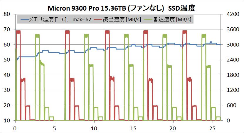 Micron 9300 Pro 15.36TB_temp_fanless