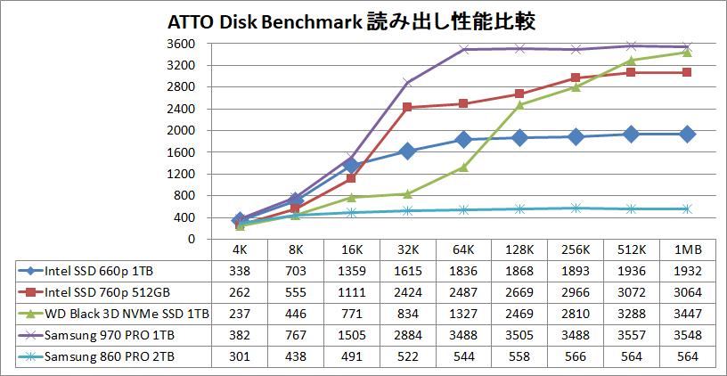 Intel SSD 660p 1TB_ATTO_read
