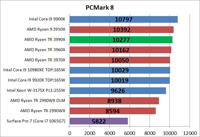 AMD Ryzen Threadripper 3990X_bench_PCM8