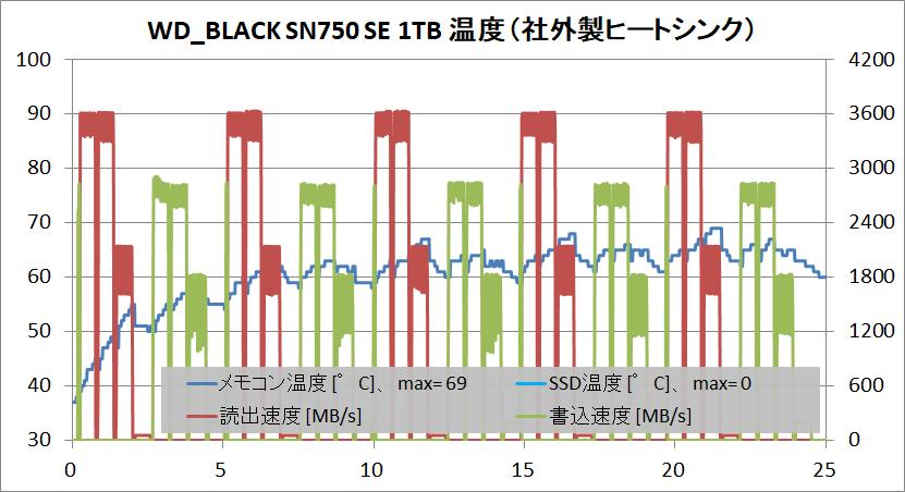 WD_BLACK SN750 SE 1TB_temp_TP-HS