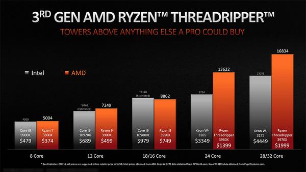 Ryzen Threadripper 3rd_cost-per-perf