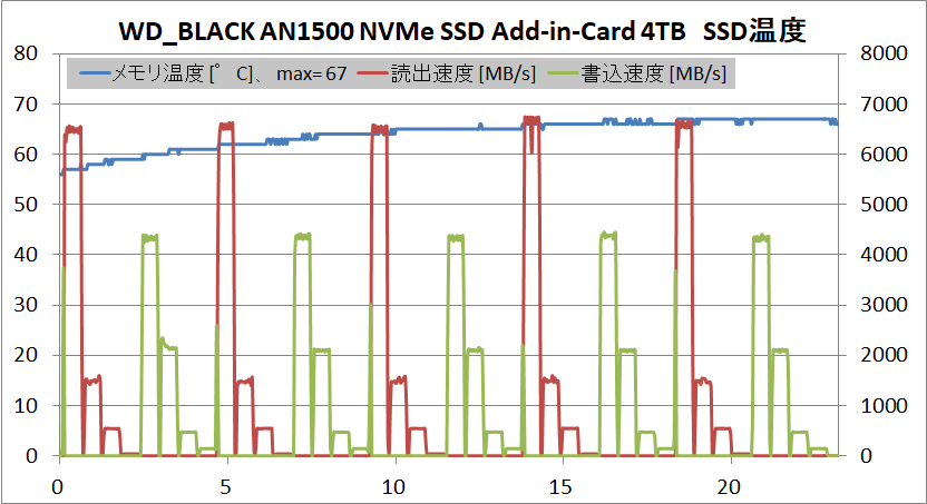 WD_BLACK AN1500 NVMe SSD Add-in-Card 4TB_temp