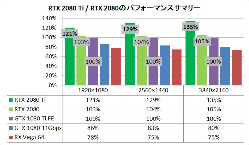 RTX 2080 Ti vs RTX 2080 vs GTX 1080 Ti_pefsum