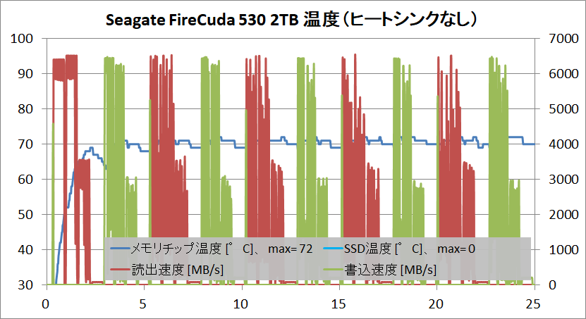 Seagate FireCuda 530 2TB_temp_no-HS