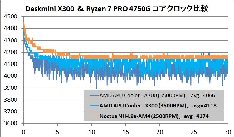 ASRock DeskMini X300_clock_4750G_def