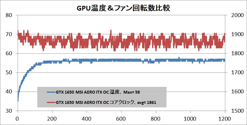 MSI GeForce GTX 1650 AERO ITX 4G OC_temp
