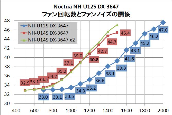 Noctua NH-U12S DX-3647_noise