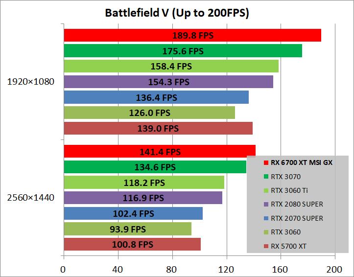 MSI Radeon RX 6700 XT GAMING X 12G_game_bfv