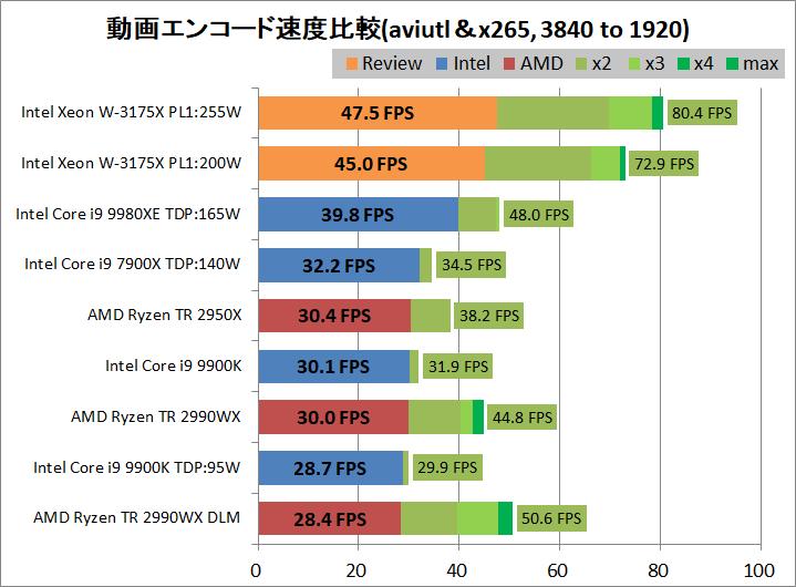 Intel Xeon W-3175X_encode_aviutl_x265_3840-1920