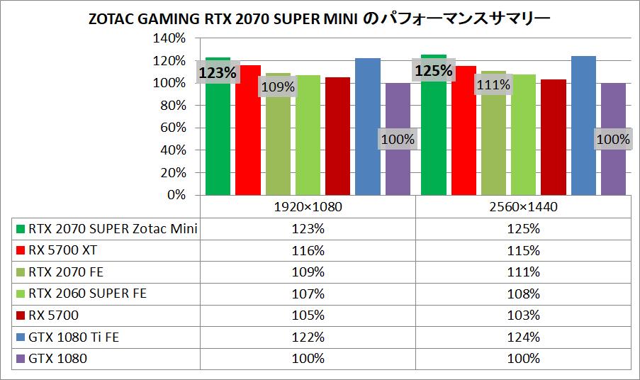 ZOTAC GAMING GeForce RTX 2070 SUPER MINI_pefsum