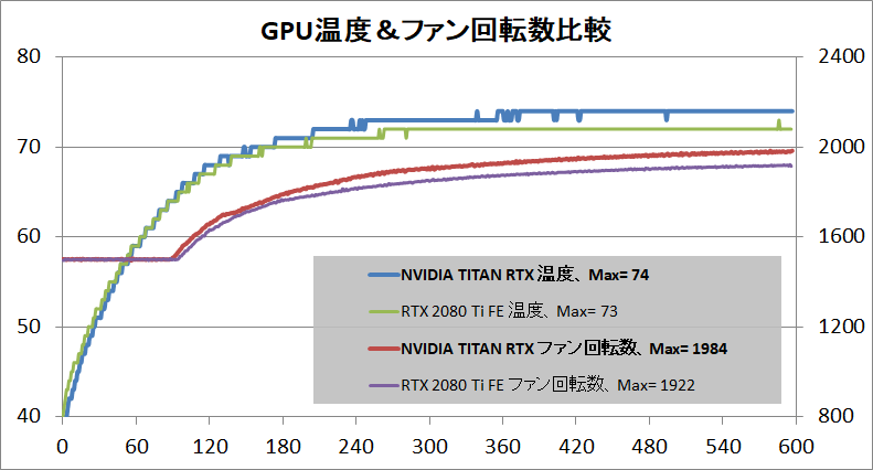 NVIDIA TITAN RTX_temp