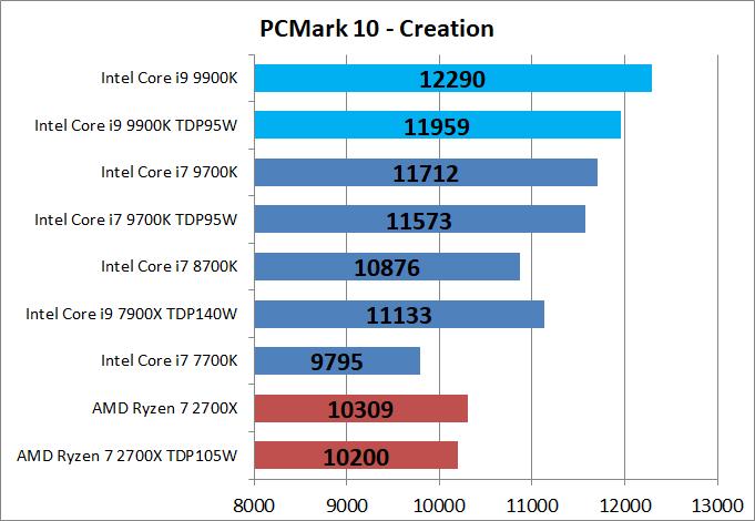 Core i9 9900K_bench_PCM10_4