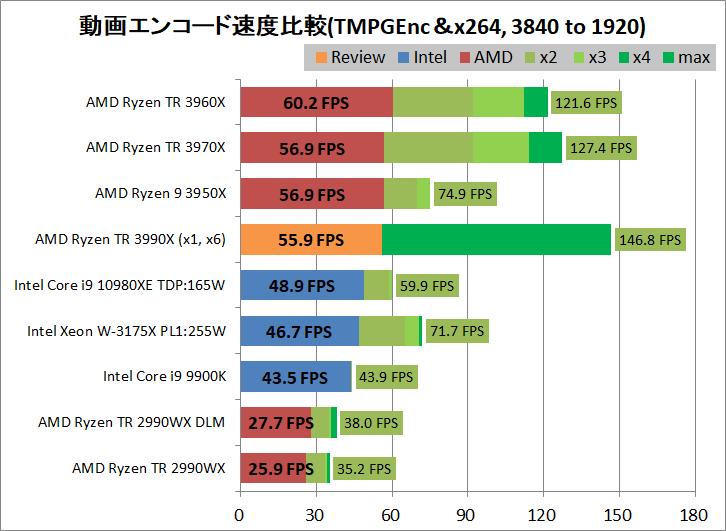 AMD Ryzen Threadripper 3990X_encode_aviutl_x264_3840-1920