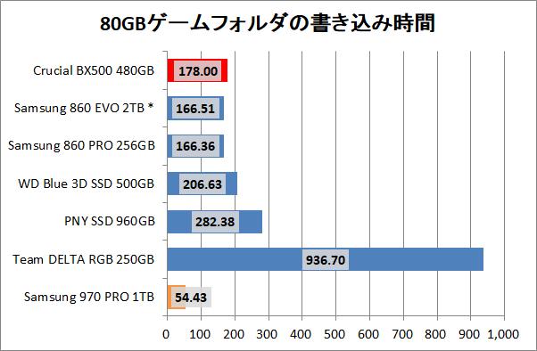 Crucial BX500 480GB_copy_game_write