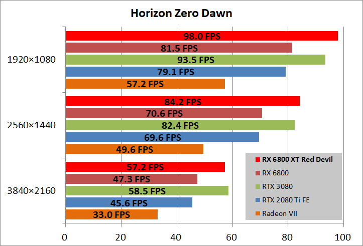 PowerColor Red Devil AMD Radeon RX 6800XT_game_horizon