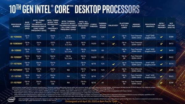 Intel 10th-Gen Comet Lake-S_lineup_Core i9-i7