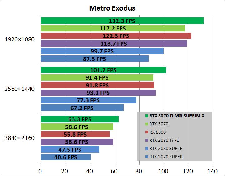 MSI GeForce RTX 3070 Ti SUPRIM X 8G_game_metro