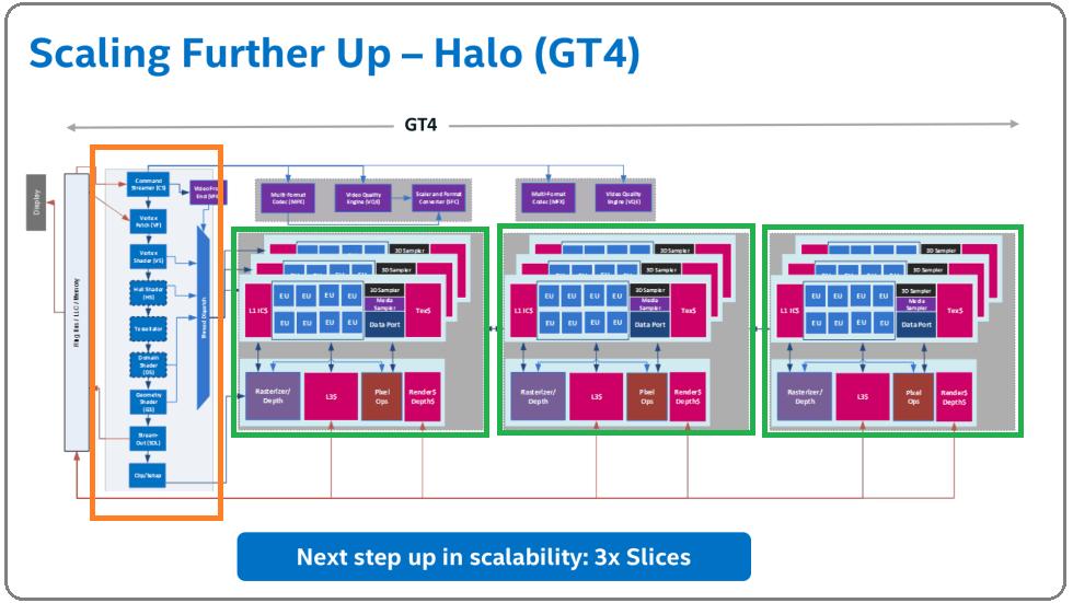Intel iGPU