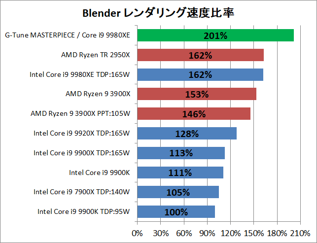 G-Tune MASTERPIECE i1730PA3-SP-DL_Perf_CPU_3dr