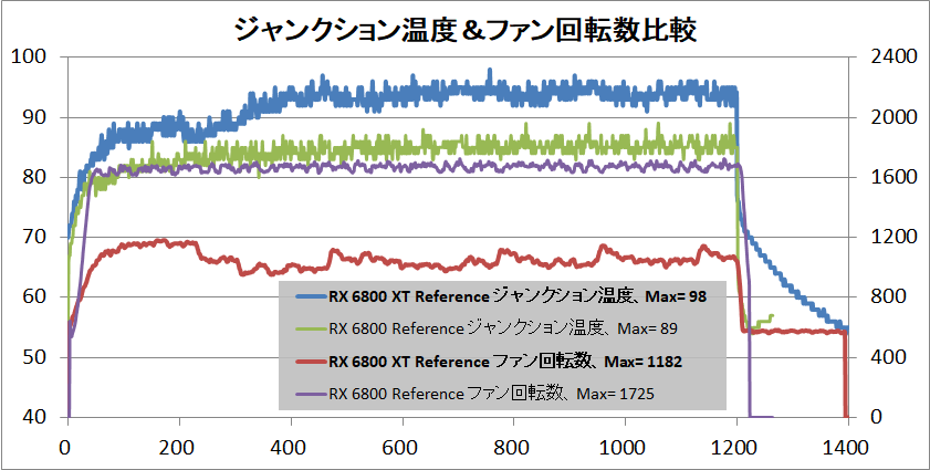 Radeon RX 6800 XT Reference_temp-junction