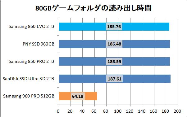 Samsung 860 EVO 2TB_copy_game_read