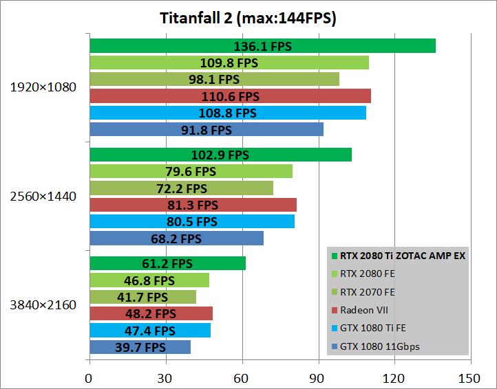ZOTAC GAMING GeForce RTX 2080 Ti AMP Extreme_game_tf2