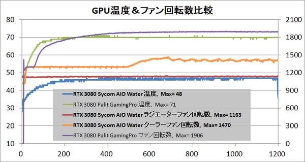 GeForce RTX 3080 Sycom AIO Water_temp